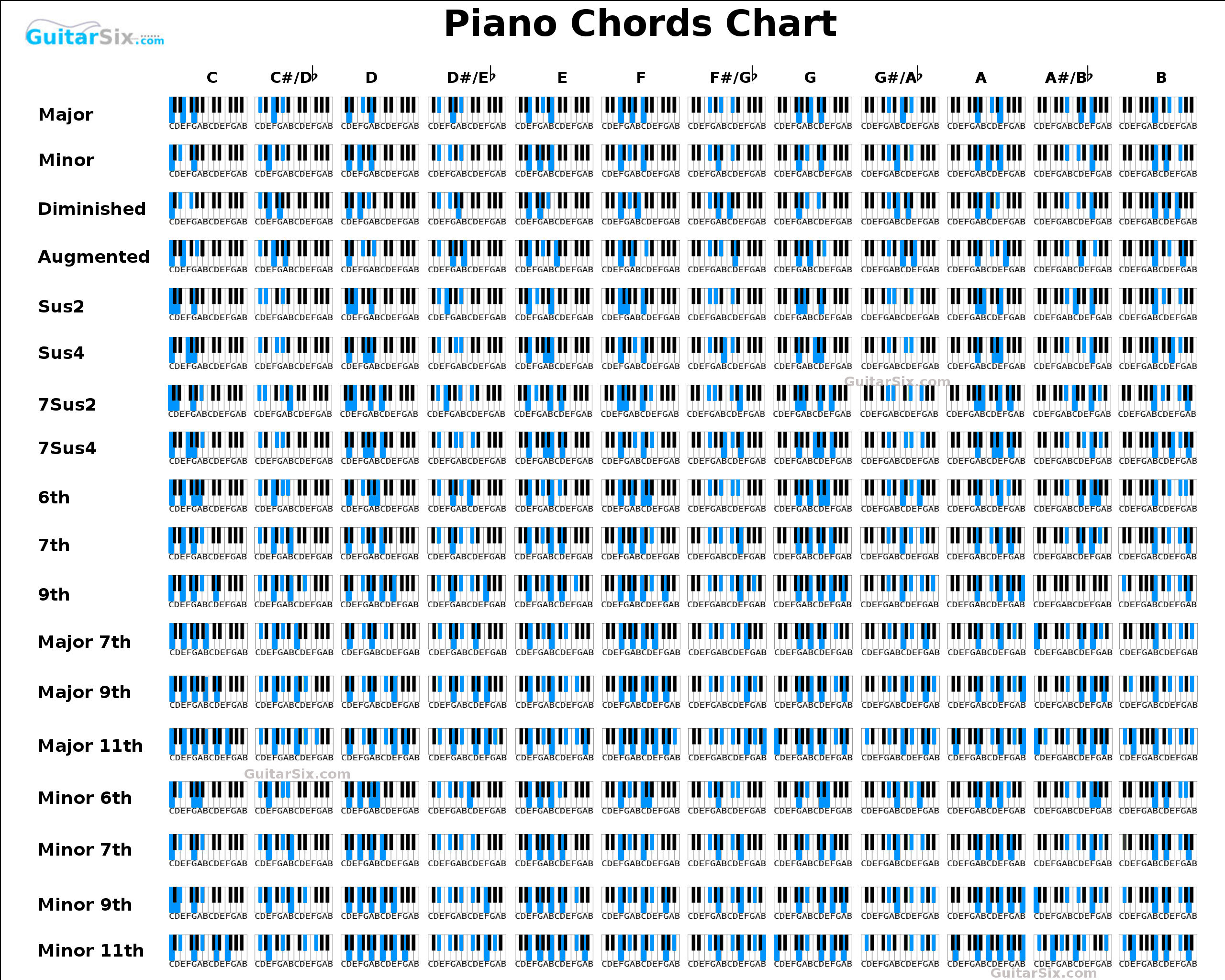 It is a graphic of Universal Printable Piano Chord Charts