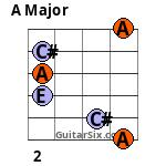 A barre chord 5th fret