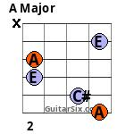 A chord 5th fret variation 2