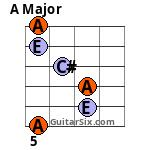 A chord 5th fret Barre chord