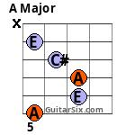 A 5th fret Barre chord variation 2