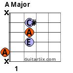 Open A chord variation