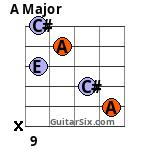 A 12th fret 5th string Barre chord variation 1