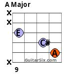 A 12th fret 5th string Barre chord variation 2