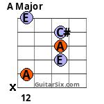 A 12th fret 5th string 3rd finger Barre chord variation 1