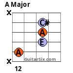 A 12th fret 5th string 3rd finger Barre chord variation 2