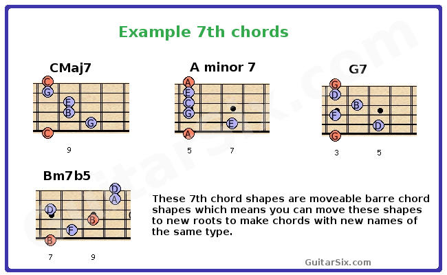 7th barre chords for guitar