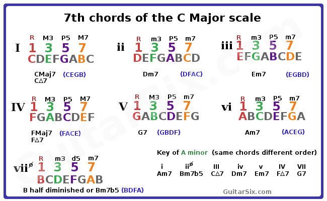 Chord Construction Part 3 7th Chords And Beyond