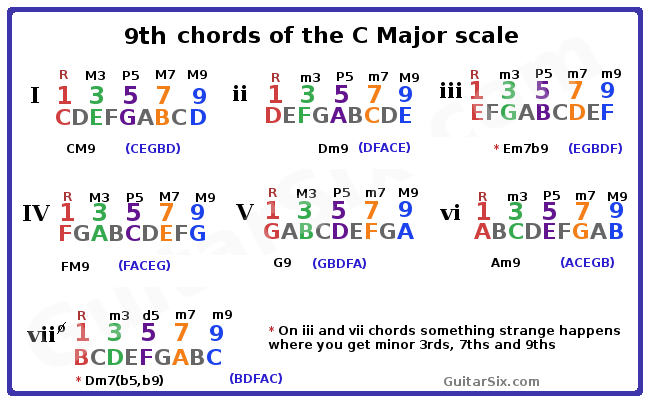Piano ninth chords piano : Chord Construction Part 3 7th Chords And Beyond
