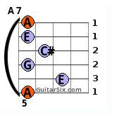 A 7 6th string barre chord