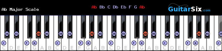 Ab Major piano scale chart