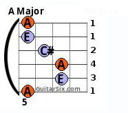 A major Barre chord 6th string