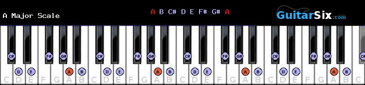 A Major piano scale diagram