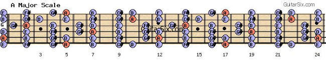A Major scale for guitar