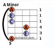 A minor Barre chord 6th string