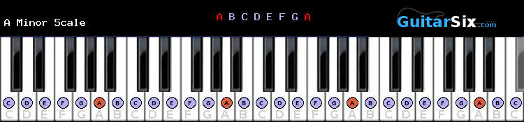 A Minor scale for piano