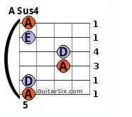 A sus 4 barre chord 6th string