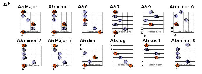 E Flat 6 Guitar Chord Gallery Guitar Chords Finger Placement