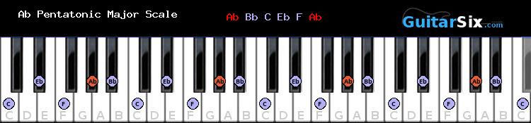 Ab Pentatonic Major piano scale chart