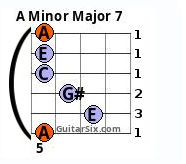 Aminor Major7 guitar chord