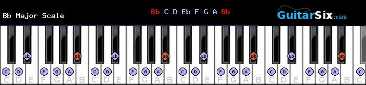 B flat Major piano scale