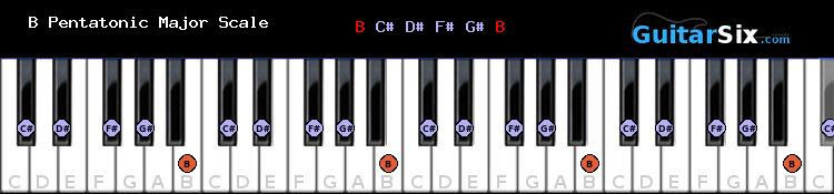 B Pentatonic Major piano scale