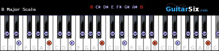 B Major piano scale
