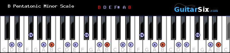 B Pentatonic Minor piano scale diagram