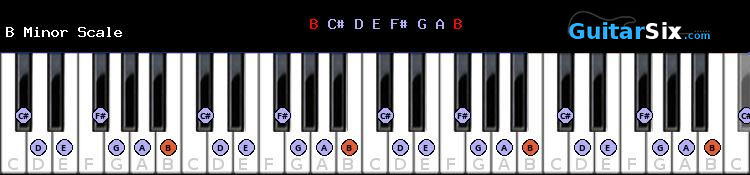 B Minor piano scale diagram