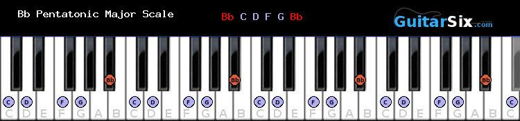 B flat Pentatonic Major piano scale