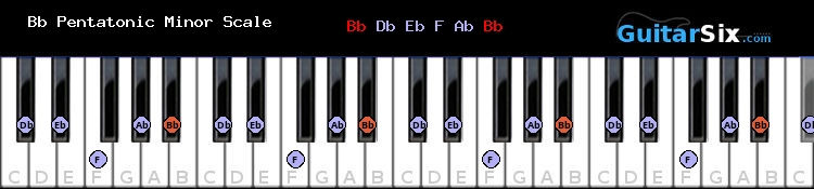Bb Pentatonic Minor piano scale