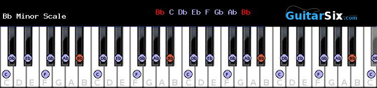 Bb Minor piano scale