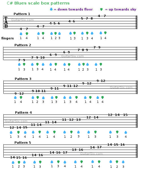 blues scale guitar tab