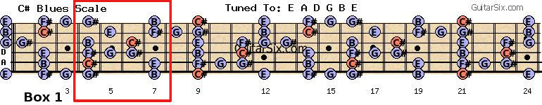 C# minor Blues scale pattern 1