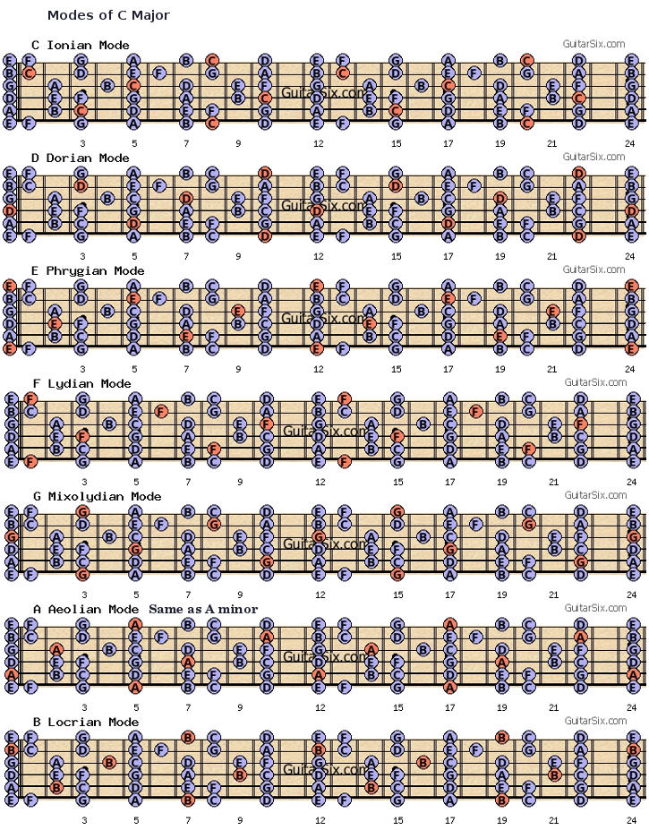 Piano Dorian Scales  overview with pictures