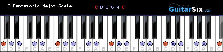 C Pentatonic Major scale for piano