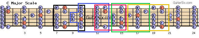 C major scale guitar fretboard