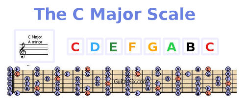 c major scale for guitar