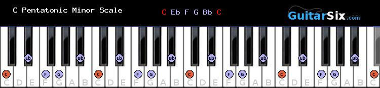 C Pentatonic Minor piano scale diagram