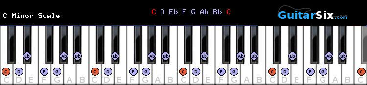 C Minor piano scale diagram