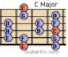 C Major guitar scale 2 octaves