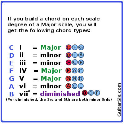 building guitar chords on Major scale degrees