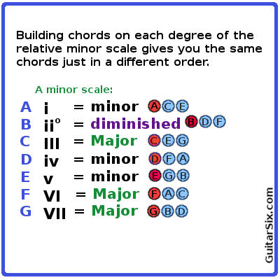 chords of the minor scale