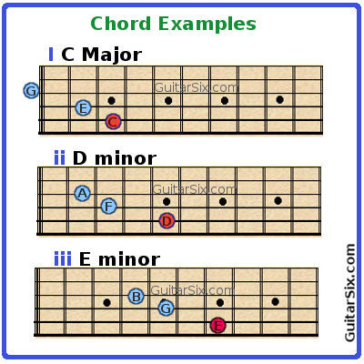 Chord Construction Par...E Minor Triad Inversions