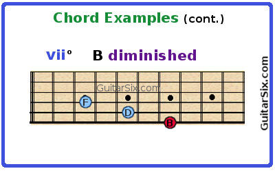 B diminished guitar chord