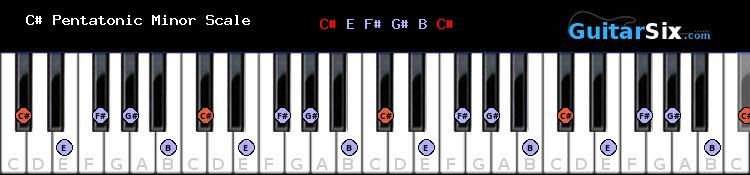 C# Pentatonic Minor piano scale