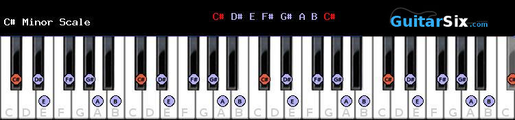 C# Minor piano scale