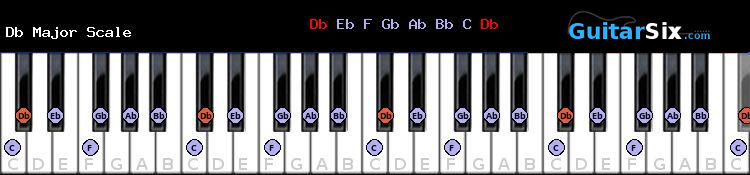 Db Major piano scale