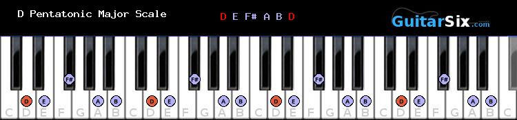 D Pentatonic Major scale chart for piano