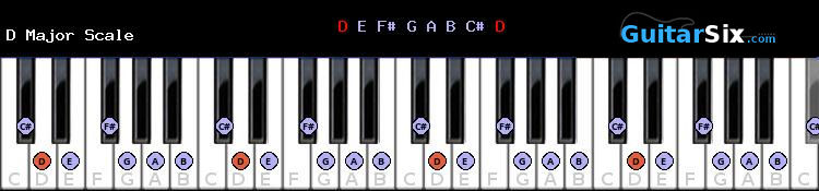 D Major scale chart for piano
